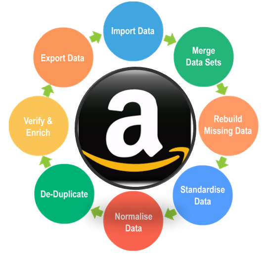 Amazon Product Data Enhancement