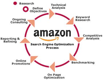 Amazon Search Engine Optimization
